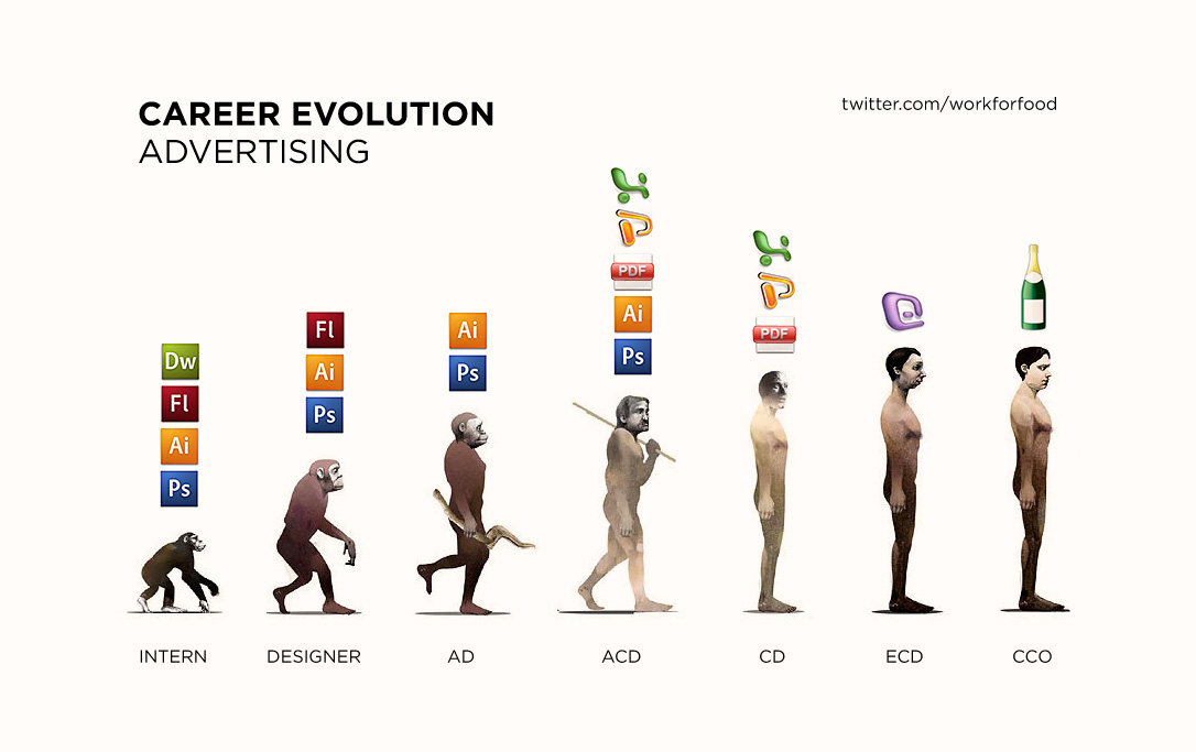 evolution_advertising